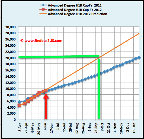 Advanced degree June 6th H1B visa 2012 cap count update