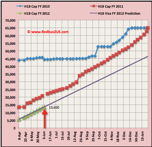 June 6th H1B visa 2012 cap count update Regular quota