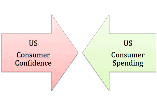 US consumer confidence impact H1B visas 2012