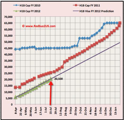 July 18 H1B visa 2012 cap count update