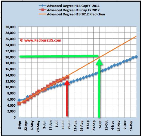 Masters Quota July 26 H1B visa 2012 Cap count update