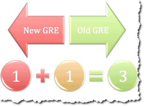 GRE FAQs - GRE Syllabus : What is tested in GRE CBT