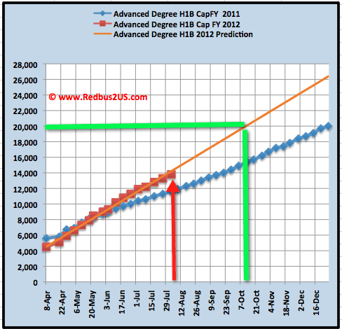 August 3rd Masters Quota H1B visa 2012 Cap count update