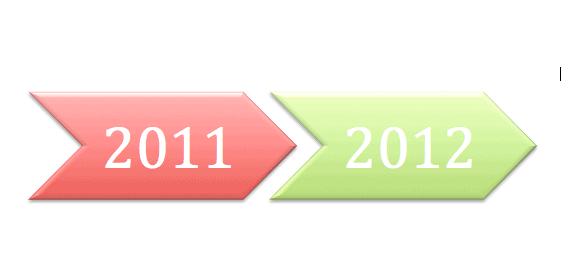 RedBus2US Blog in 2012