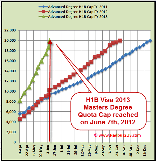 H1B Visa 2013 Masters Degree quota cap reached June 7th 2012