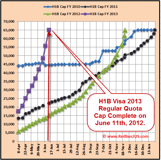 H1B Visa 2013 Regular quota cap reached June 11th 2012