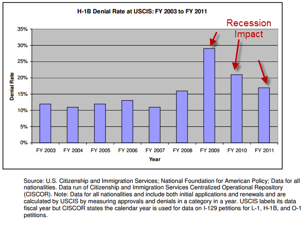 H1B Visa Rejection Rates 2012 report 2011 to 2003