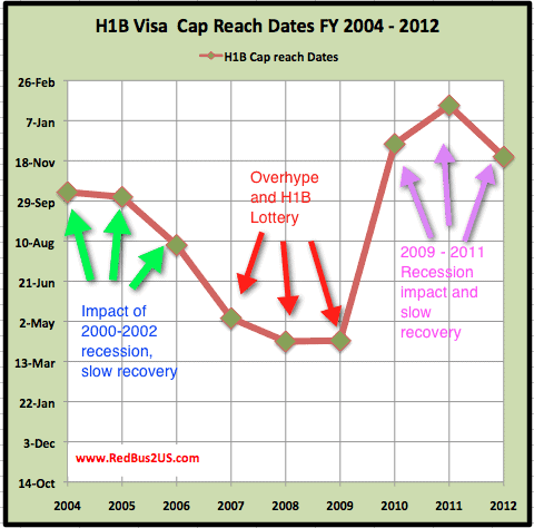 H1B visa 2013 Lottery Prediction