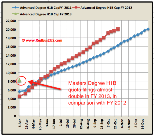 H1B Visa 2013 Advanced degree Cap count April 9th update