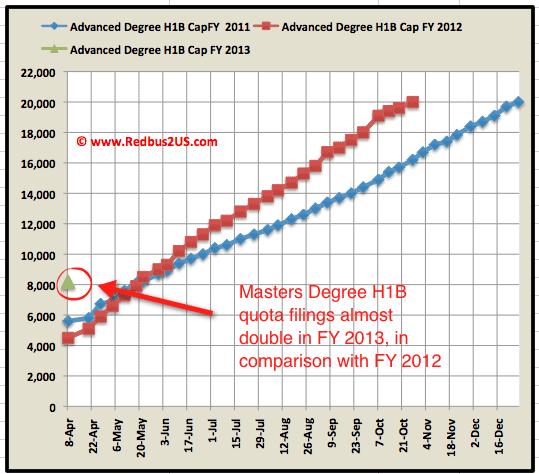 H1B Visa 2013 Advanced degree Cap count April 9th update