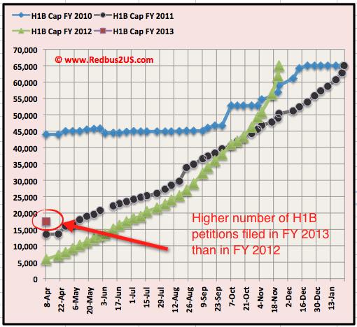 H1B visa 2013 cap count April 9th Regular quota update