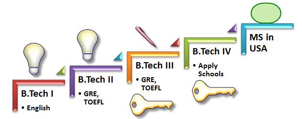 B.Tech Courses India, B.Tech Courses Eligibility ...