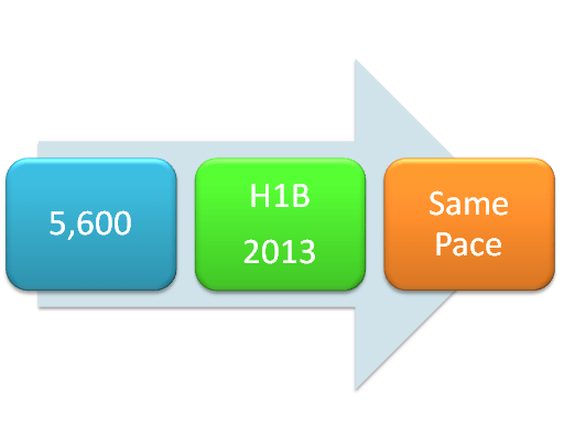 H1B-2013-April-filings-same-pace.-May-filings-prediction