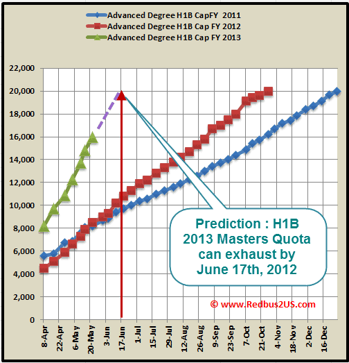 H1B 2013 Masters Quota May 22nd Cap count update USCIS