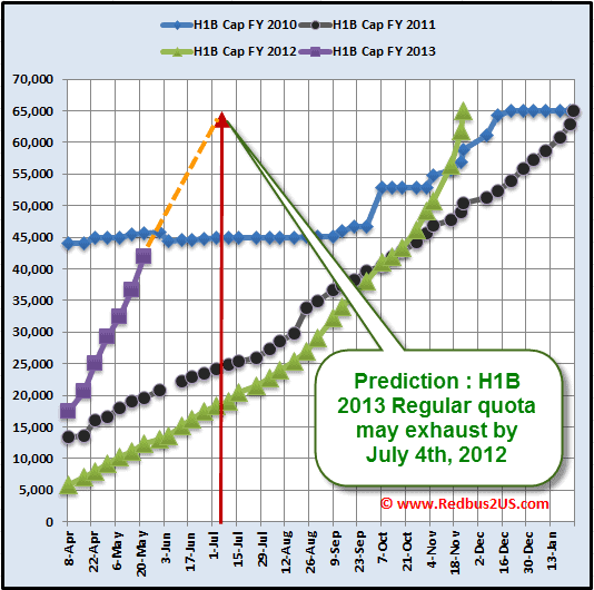 H1B 2013 May 22nd Regular quota cap count update USCIS