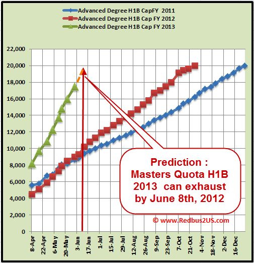 H1B 2013 May 31st Masters degree quota cap count update Prediction