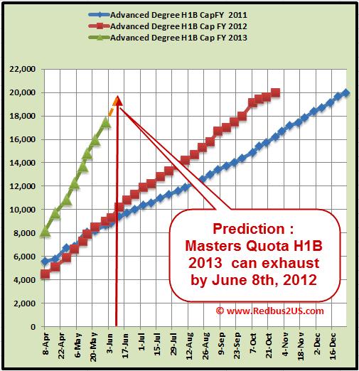 May 30th, H1B 2013 Cap Count Update – 7,900. Prediction – June