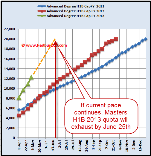 H1B Visa 2013 April 30 - May 1st Masters Degreeq quota cap count update