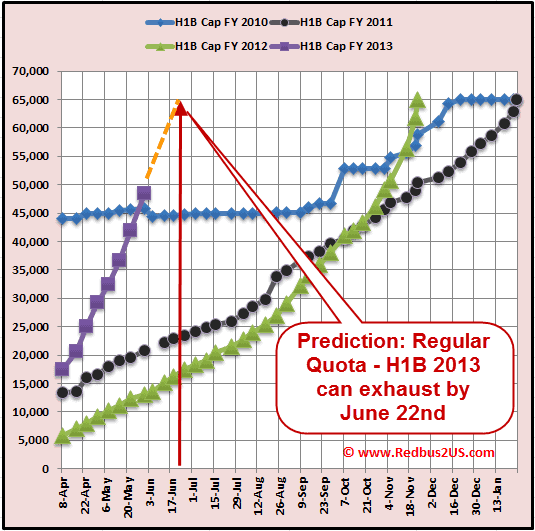May 30th, H1B 2013 Cap Count Update – 7,900. Prediction – June