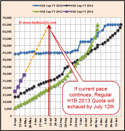 H1B visa 2013 April 30 - May 1st Regular quota Cap count update