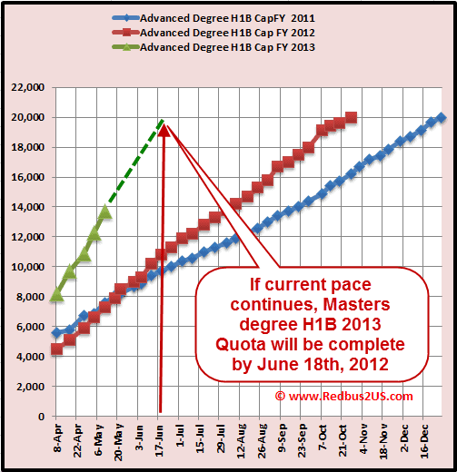 H1B visa 2013 cap count update Masters degree quota - May 8th-2012