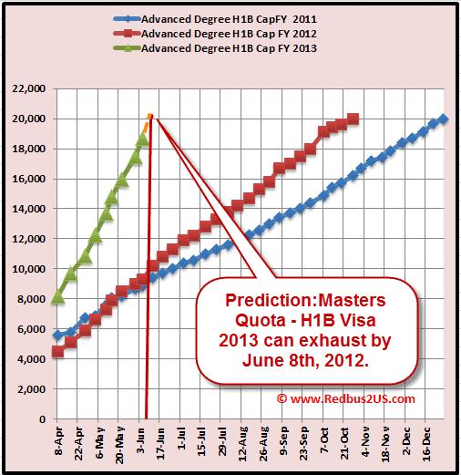 H1B Visa 2013 June 5th Masters Quota Cap count update