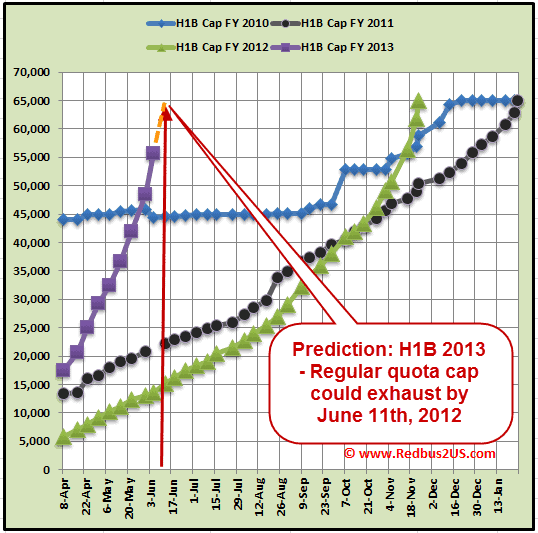 June 5th, H1B 2013 Cap Count Update – 8,400. Prediction – June