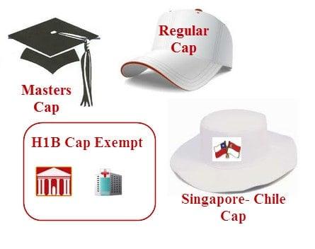 H1B Visa Cap - Regular - Masters - H1B1 - Lottery info - Cap calcuations