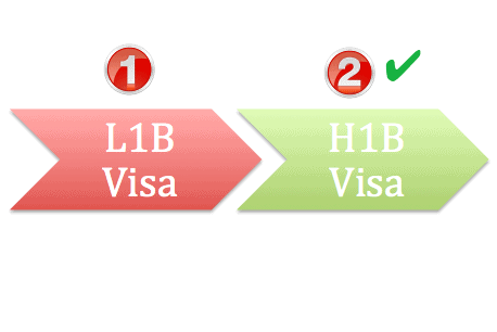 L1b visa to h1b visa transfer experience in usa with cos altavistaventures