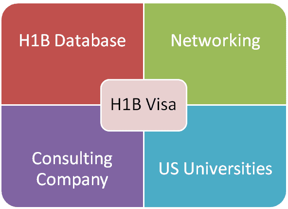 H1B Visa 2014 Sponsors list and options