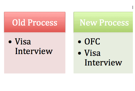H1B Visa Stamping new OFC Process in Chennai India