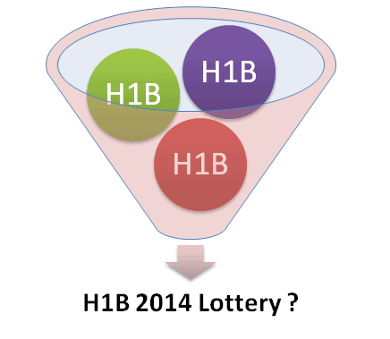 H1B Visa 2014 Lottery Prediction by USCIS Data Analysis