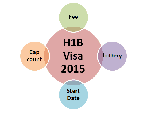 H1B Visa 2015 Start Date, Fee, Sponsors, Cap count updates, News by USCIS