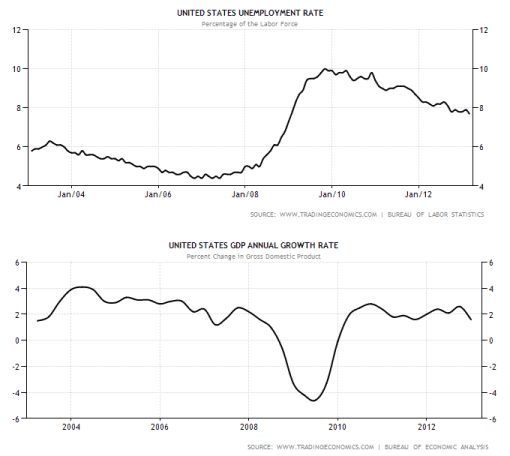 USA GDP and Unemployment rate with H1B Visas