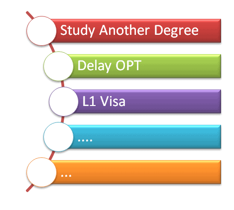 H1B Visa 2014 Not Selected in Lottery. Options to Stay in America.
