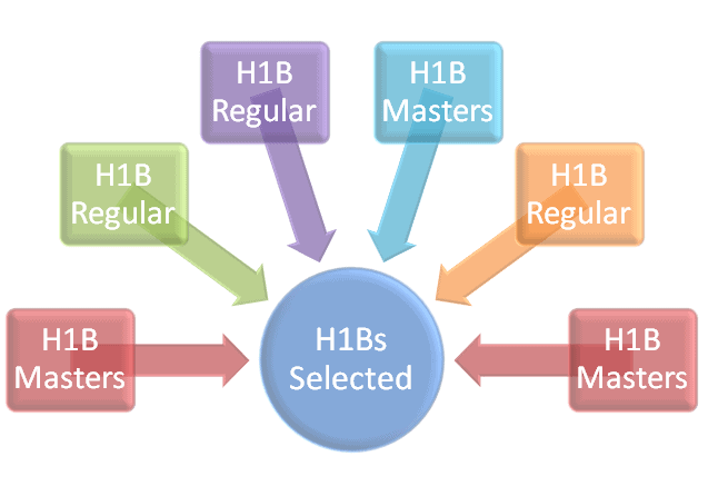 what is h1b visa lottery process what has uscis done that in past