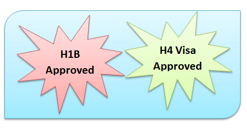 H1B and H4 Visas approved