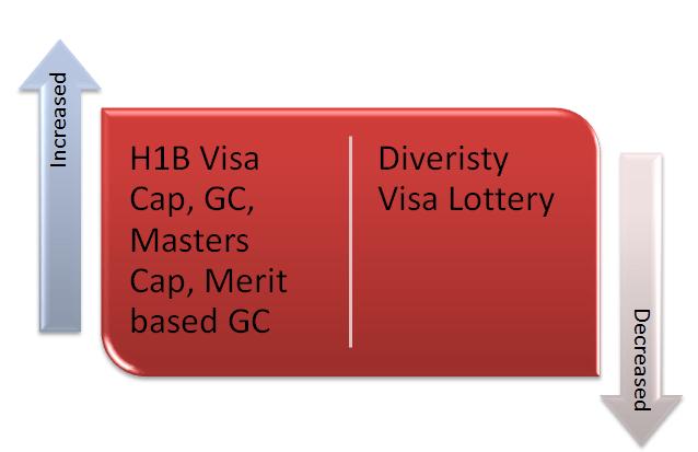 News : H1B Visa - Immigration Reform 2013 - Cap Increase ...
