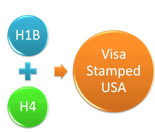 H1B and H4 Visa stamping in Mumbai with OFC Process and Other Questions Interview