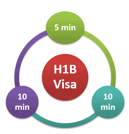 H1B Visa Stamping without client letter in India 2013