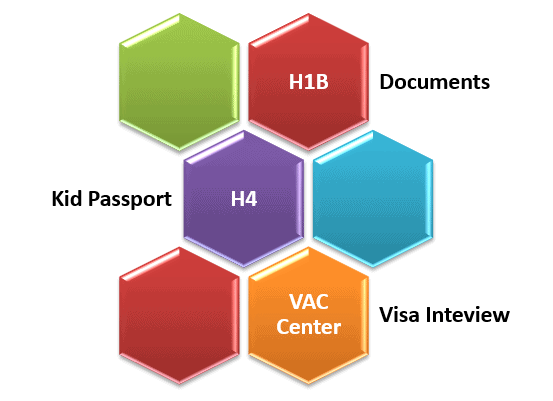 H1B – H4 Booking Visa Appointment, VAC Process, Interview - Mumbai