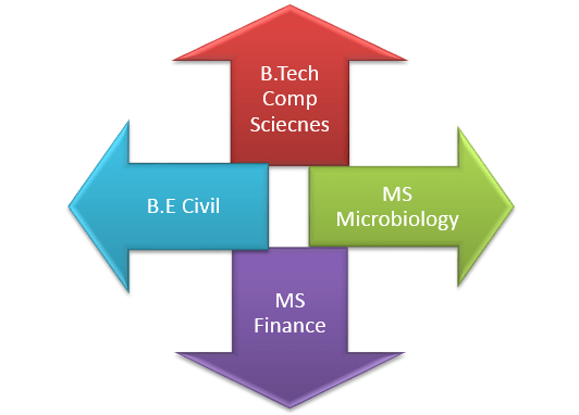 applying for ms degree Click on the following link for information on applying to the program: admission information link advantages of a ms degree in economics with.