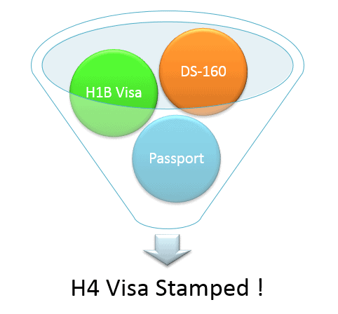 H4 Visa Stamping By Dropbox For Kid Child Under 14 Years Experience India 2013 Redbus2us