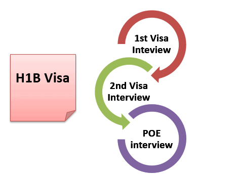 H1B Visa Stamped in a Dramatic way: 2 Days Admin Processing