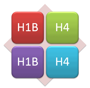 Two H1B Visa Stamping Experiences by Blog Readers – India 2013