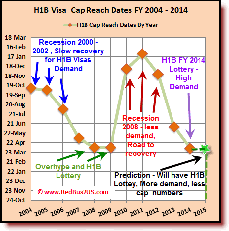 H1B Visa 2015 Lottery Predictions - USCIS Data, Trends
