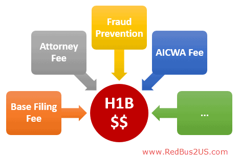 H1B Visa 2017 Filing Fee