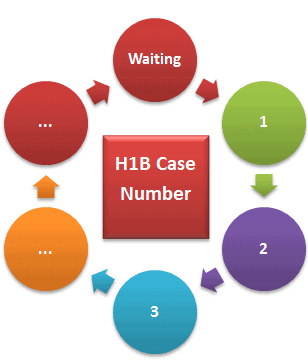H1B Visa 2015 Case number status updates USCIS Timeline