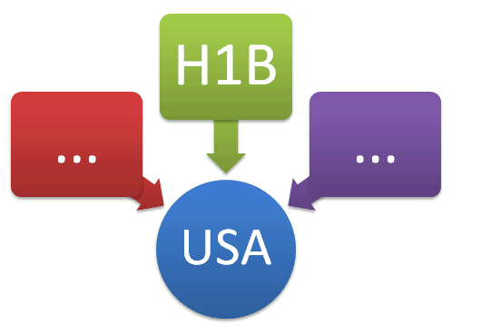 Entering USA on H1B Visa First time Checklist