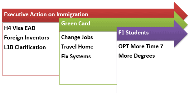 Summary of Obama Executive Action on Immigration 2014 – H1B, F1, H4, EAD, Green Card Impact post image